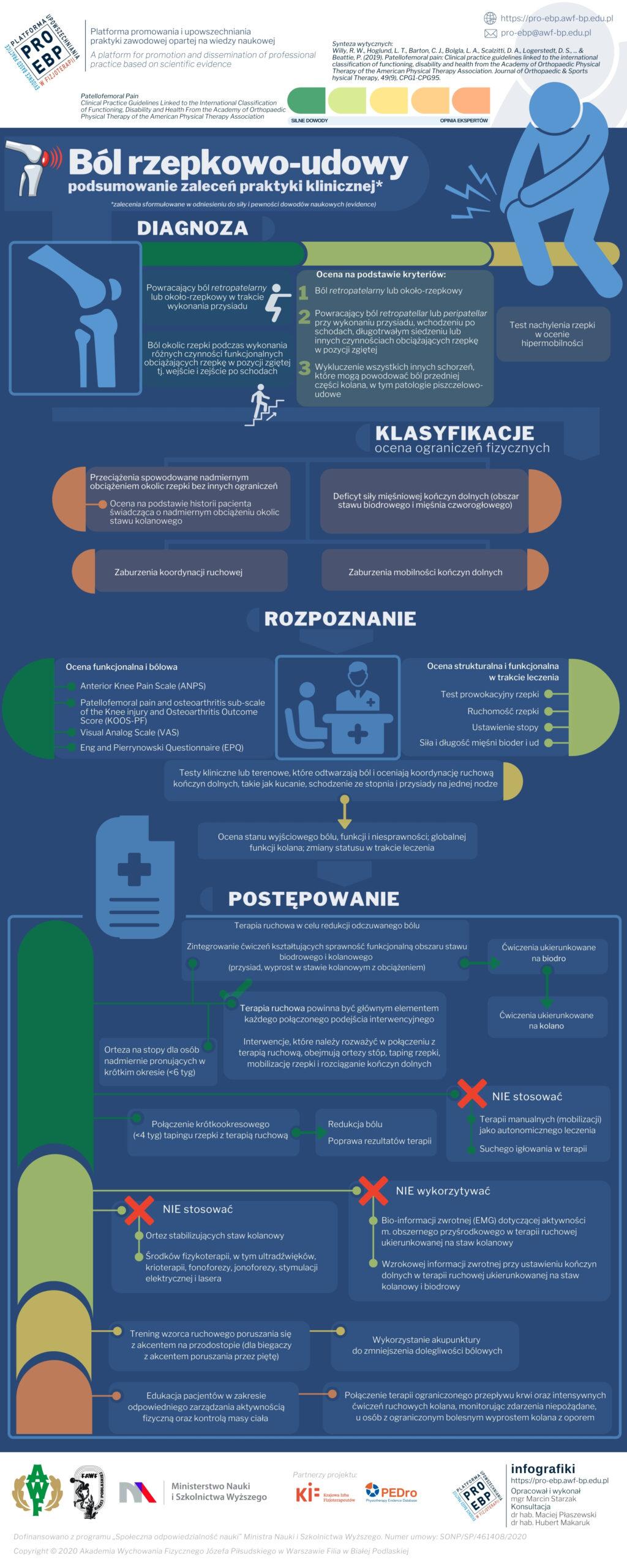 Infografika – Ból rzepkowo-udowy